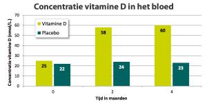 Concentratie vitamine D in het bloed
