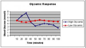 Glycemische respons