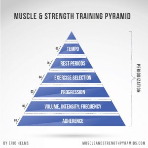Eric-Helms-Muscle-Strength-Training-Pyramid