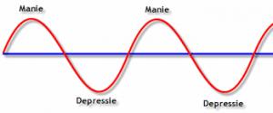 Bipolaire depressie